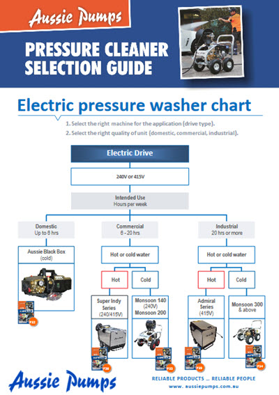 pressure cleaner selection guide